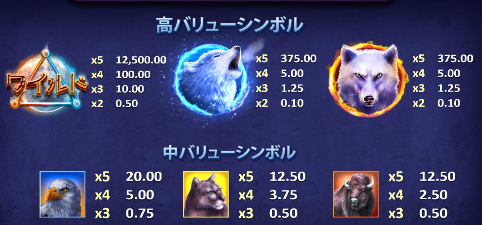ベラジョンカジノ Wolf Moon Risingのシンボル